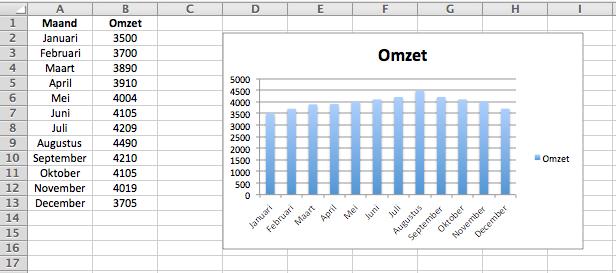 grafieken maken in excel mac