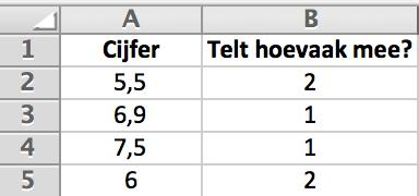 Gewogen gemiddelde berekenen