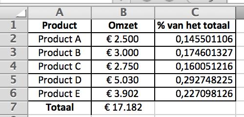 Percentage van het totaal berekenen in Excel